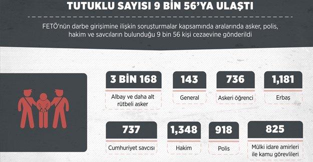 FETÖ'nün darbe girişiminin ardından 9 bin 56 kişi tutuklandı