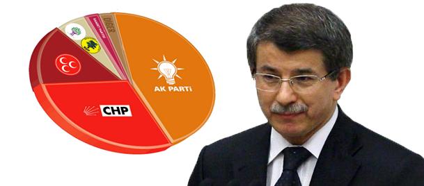 Davutoğlu, AK Parti'nin...