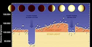NASA, 40 ışık yılı uzaklıktaki süper dünyayı inceledi