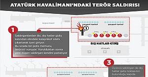 Atatürk Havalimanı'ndaki Terör Saldırısı: Tam olarak ne oldu?