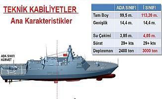 Türkiye ilk milli fırkateynini üretecek