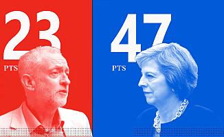 May, Corbyn'le arayı açıyor