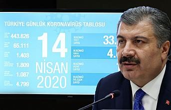Türkiye'de vaka artış hızı düşüşe geçti