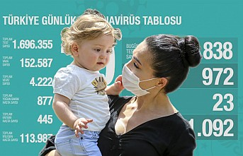 Koronavirüsten Bugün 23 Kişi Hayatını Kaybetti