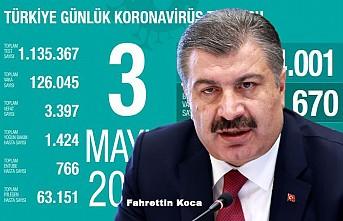 Kovid-19'dan iyileşen hasta sayısı 63 bin 151'e ulaştı