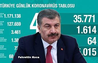 Kovid-19'dan iyileşen hasta sayısı 68 bin 166'ya ulaştı