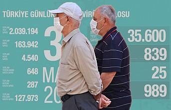 Kovid-19'dan 25 Kişi Hayatını Kaybetti