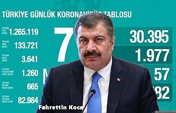 Türkiye'de Kovid-19'dan Bugün 57 Kişi Hayatını Kaybetti