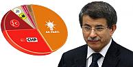 Davutoğlu, AK Partinin oy oranını açıkladı