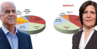 KKTC Cumhurbaşkanlığı anketi:  Eroğlu ilk sırada; Siber ikinci!