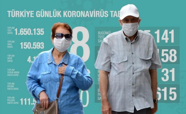 Bugün Koronavirüsten 31 Kişi Hayatını Kaybetti