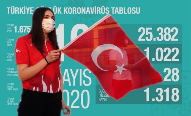 Kovid-19'dan iyileşen hasta sayısı 112 bin 895'e ulaştı
