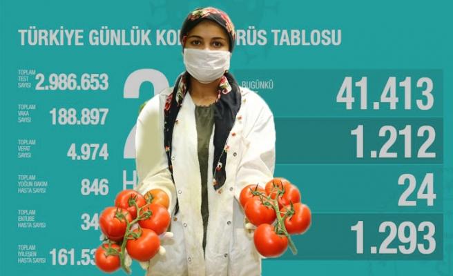 Bugün Koronavirüsten 24 Kişi Hayatını Kaybetti