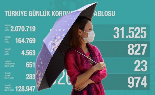 Koronavirüsten Hayatını Kaybedenler 4 Bin 563 Oldu