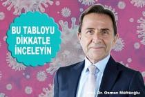 Prof. Müftüoğlu'ndan, Kovid-19'dan Korunmak İçin 'Riskmetre'