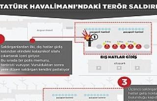 Atatürk Havalimanı saldırısında ne oldu?