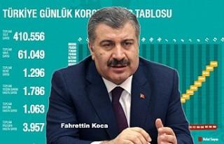 Türkiye'nin Bugünkü Koronavirüs Görünümü