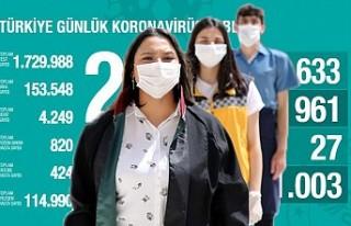 Kovid-19'dan iyileşen hasta sayısı 114 bin...