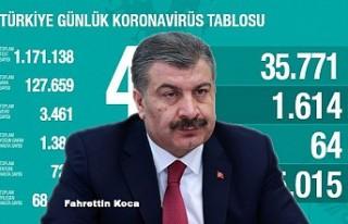 Kovid-19'dan iyileşen hasta sayısı 68 bin...