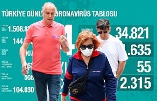 Türkiye'de İyileşen Hasta Sayısı 104 Bin...