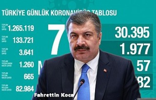 Türkiye'de Kovid-19'dan Bugün 57 Kişi...