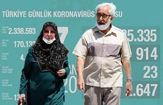 İşte Türkiye'nin Bugünkü Kovid-19 Bilançosu!