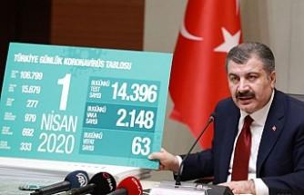 Türkiye'de bugün 63 kişi daha Kovid-19'dan Hayatını Kaybetti