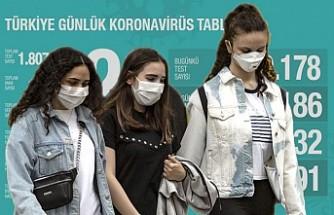 İyileşen hasta sayısı 117 bin 602'ye ulaştı