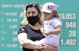 Kovid-19 Salgınında Türkiye'nin Tablosu