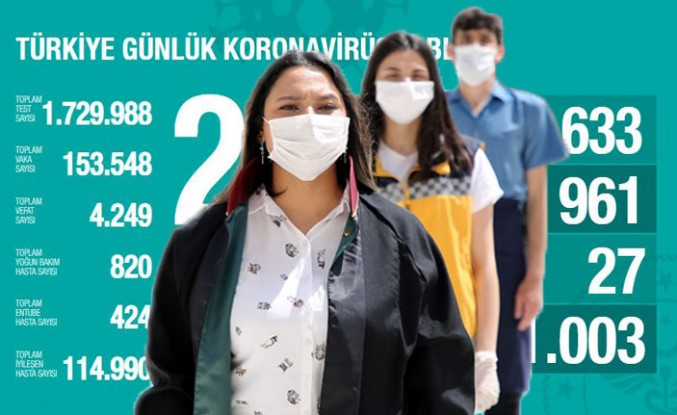 Kovid-19'dan iyileşen hasta sayısı 114 bin 990'a ulaştı